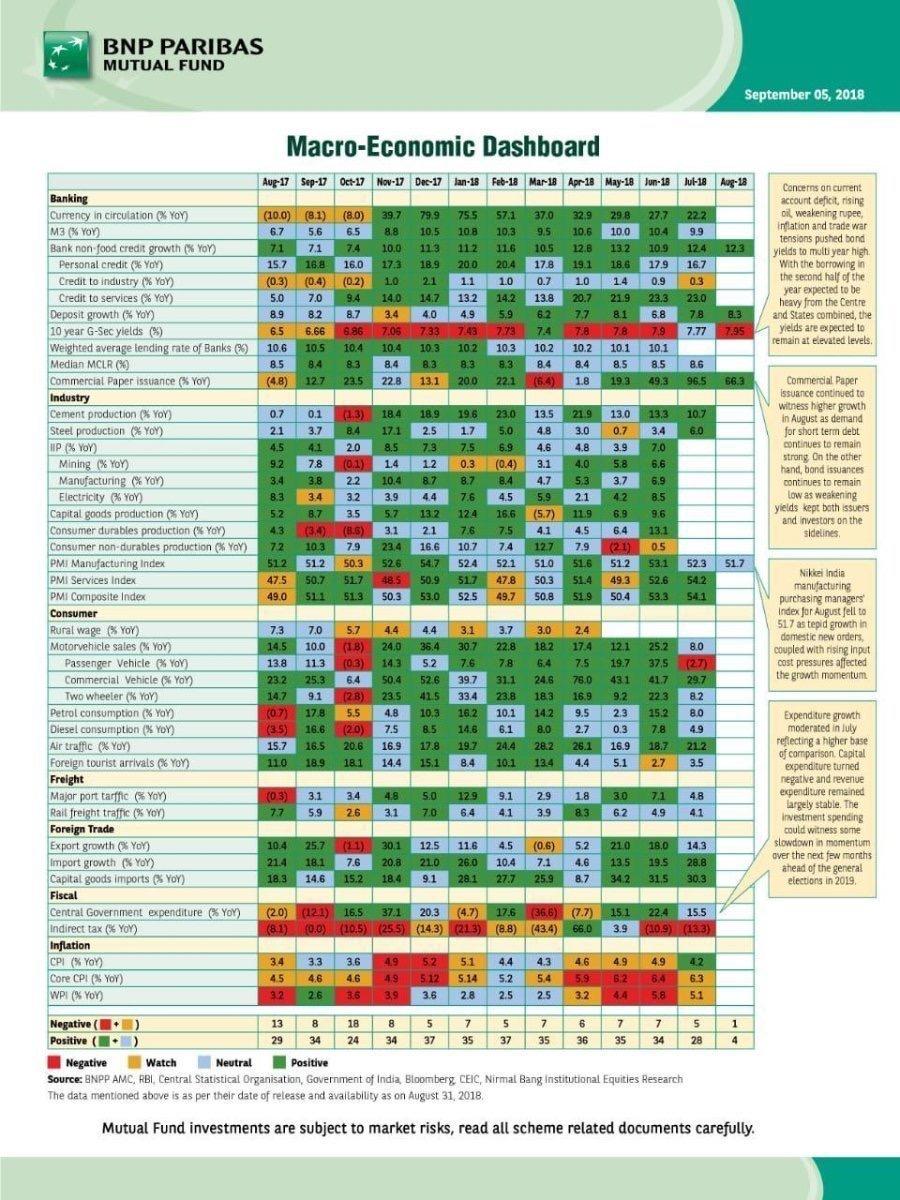 Macro-Economic Dashboard – WorldoutofWhack