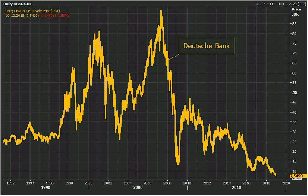 deutsche bank lack of confidence and why germany is paying for its 10 year bond. Black Bedroom Furniture Sets. Home Design Ideas